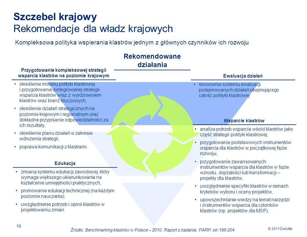 Szczebel krajowy Rekomendacje dla władz krajowych