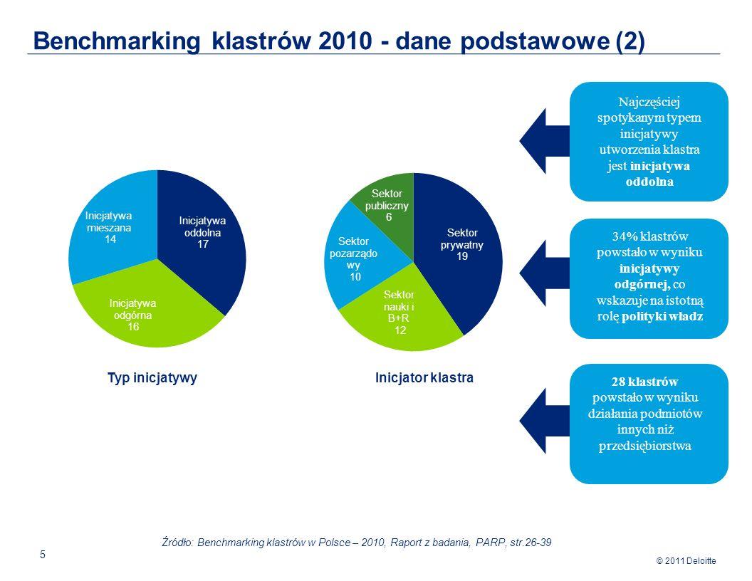 Benchmarking klastrów 2010 - dane podstawowe (2)