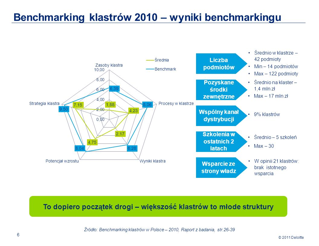 Benchmarking klastrów 2010 – wyniki benchmarkingu