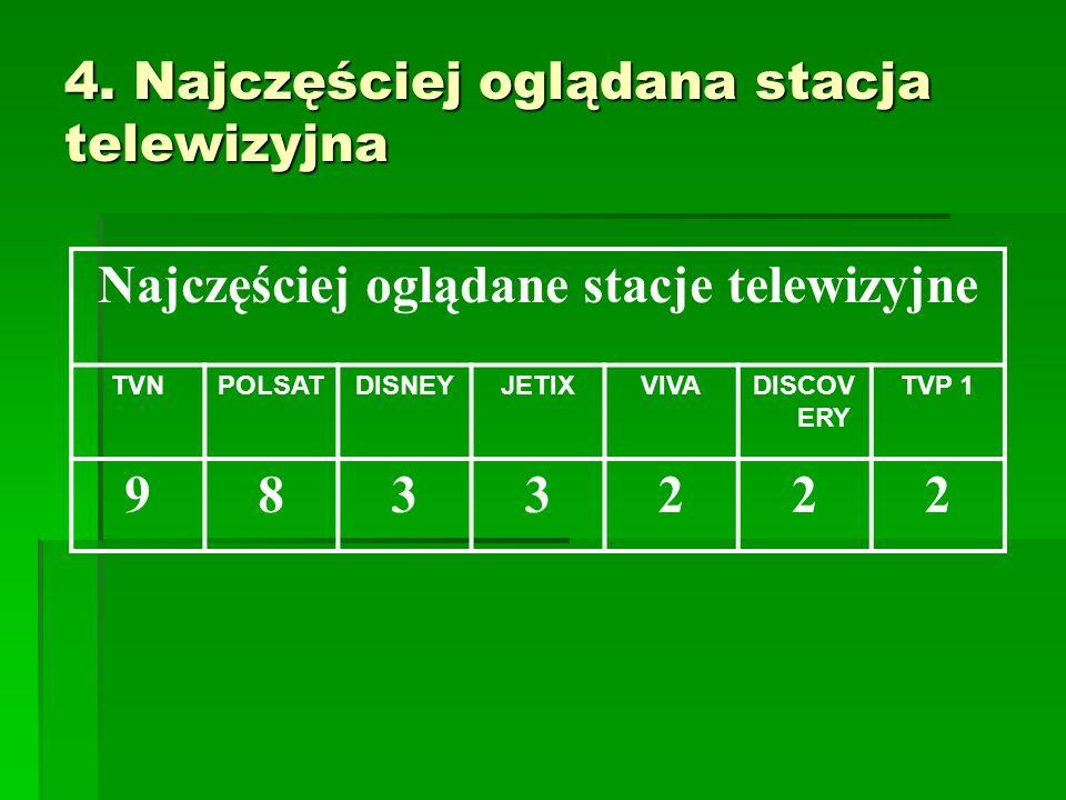 4. Najczęściej oglądana stacja telewizyjna