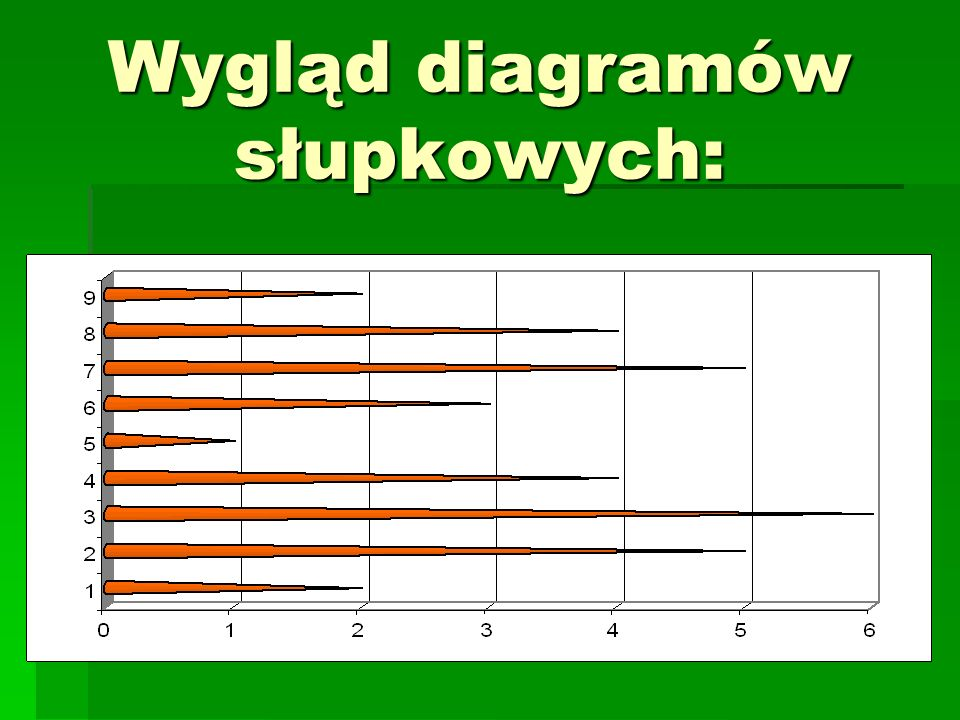 Wygląd diagramów słupkowych: