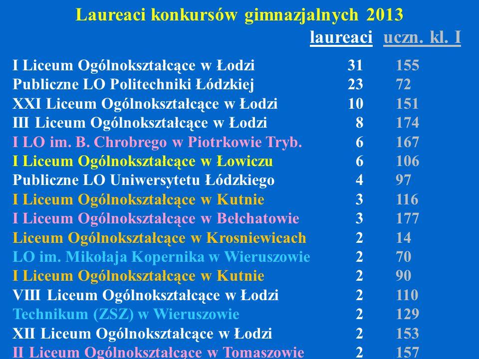 Laureaci konkursów gimnazjalnych 2013