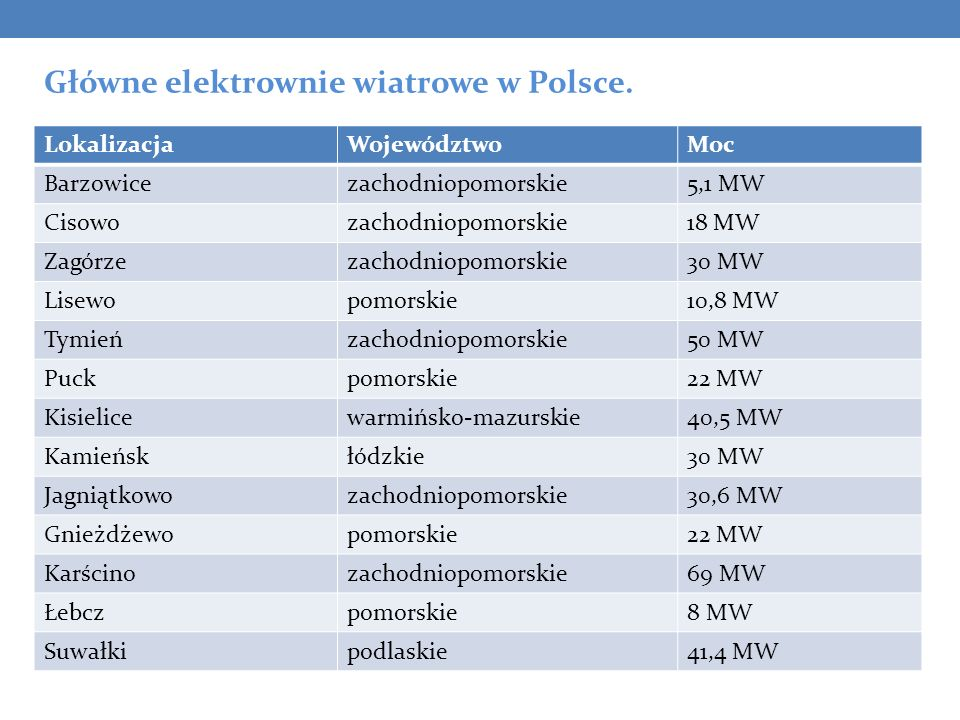 Główne elektrownie wiatrowe w Polsce.