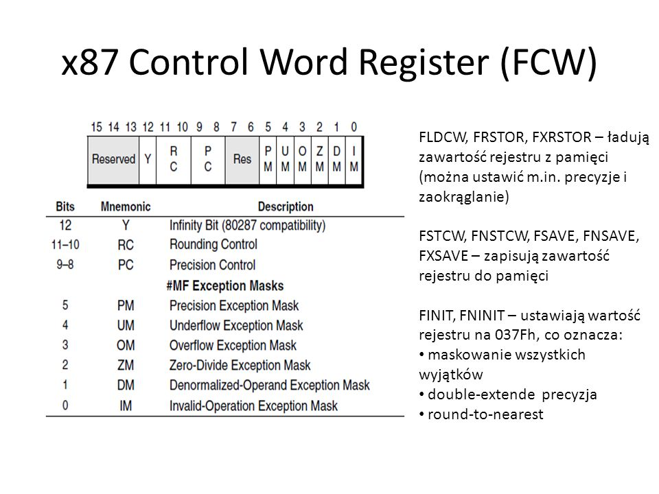 x87 Control Word Register (FCW)