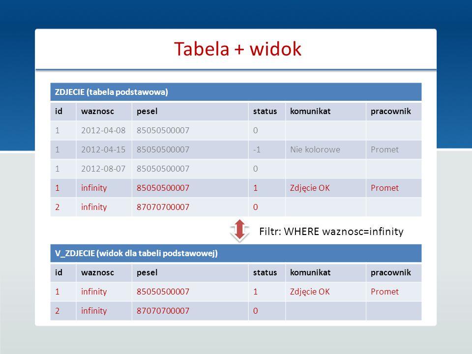 Tabela + widok Filtr: WHERE waznosc=infinity
