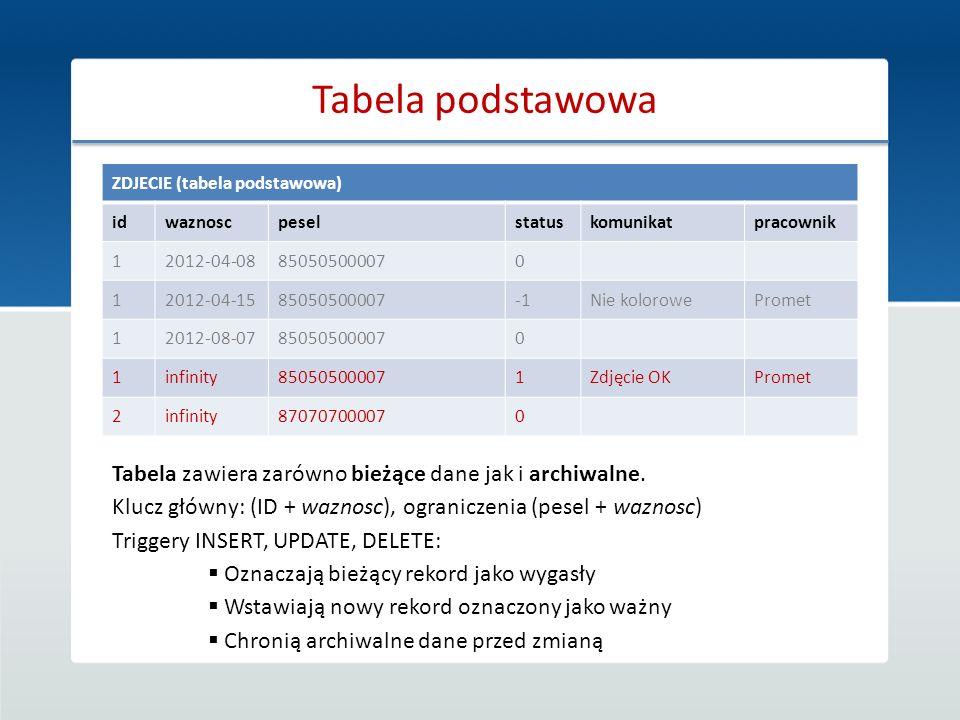 Tabela podstawowa ZDJECIE (tabela podstawowa) id. waznosc. pesel. status. komunikat. pracownik.