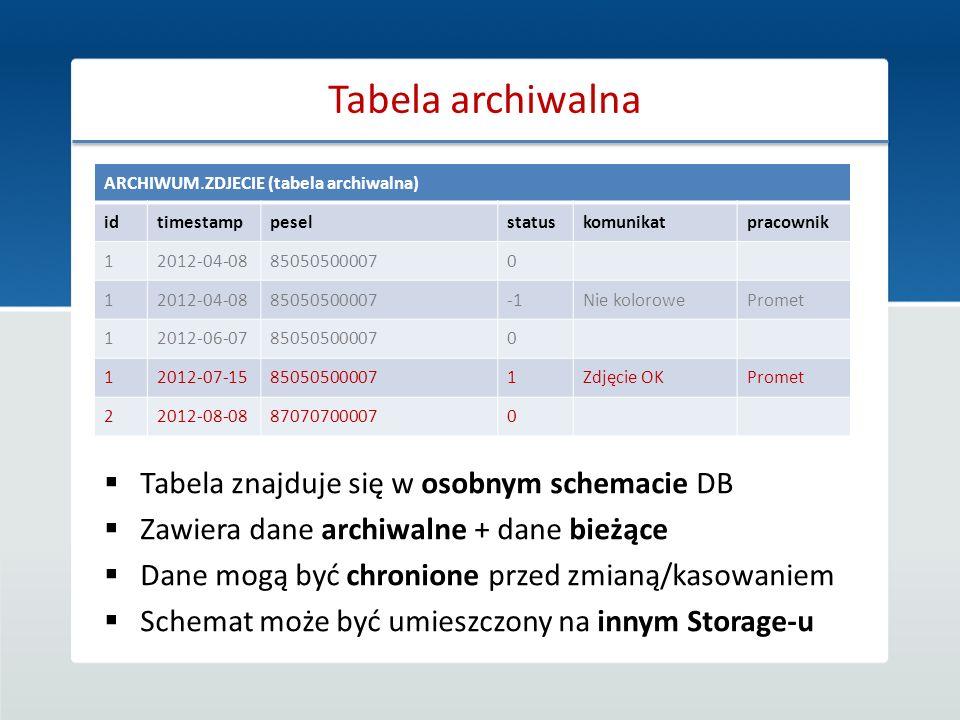 Tabela archiwalna Tabela znajduje się w osobnym schemacie DB