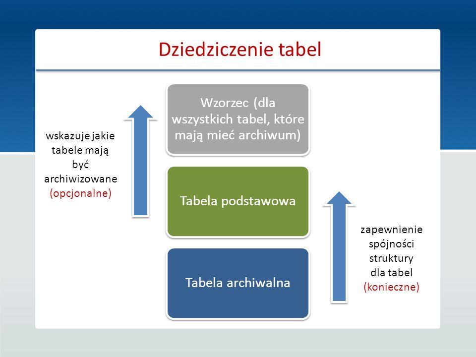 Dziedziczenie tabel Wzorzec (dla wszystkich tabel, które mają mieć archiwum) Tabela podstawowa. Tabela archiwalna.