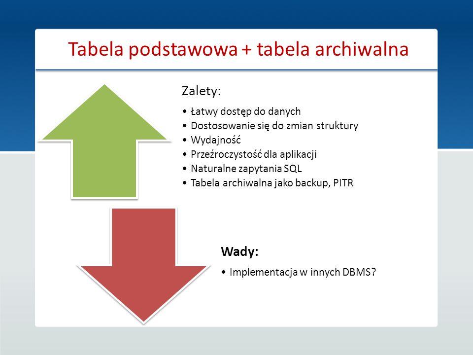 Tabela podstawowa + tabela archiwalna