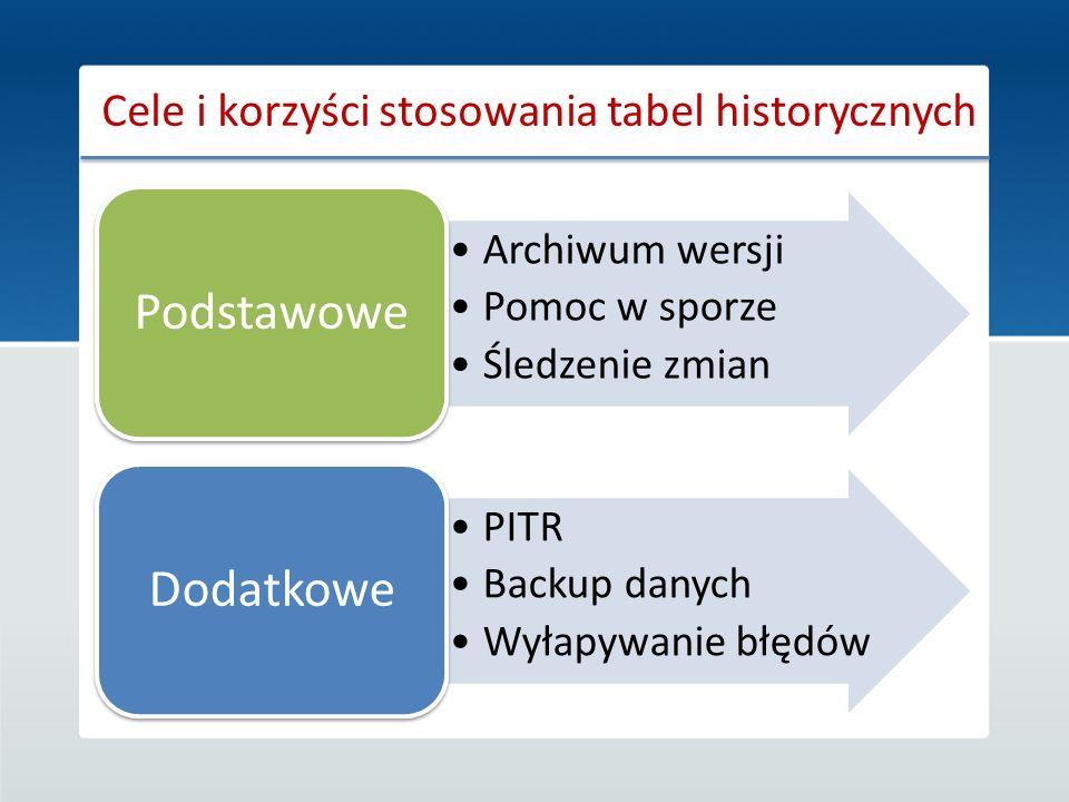 Cele i korzyści stosowania tabel historycznych