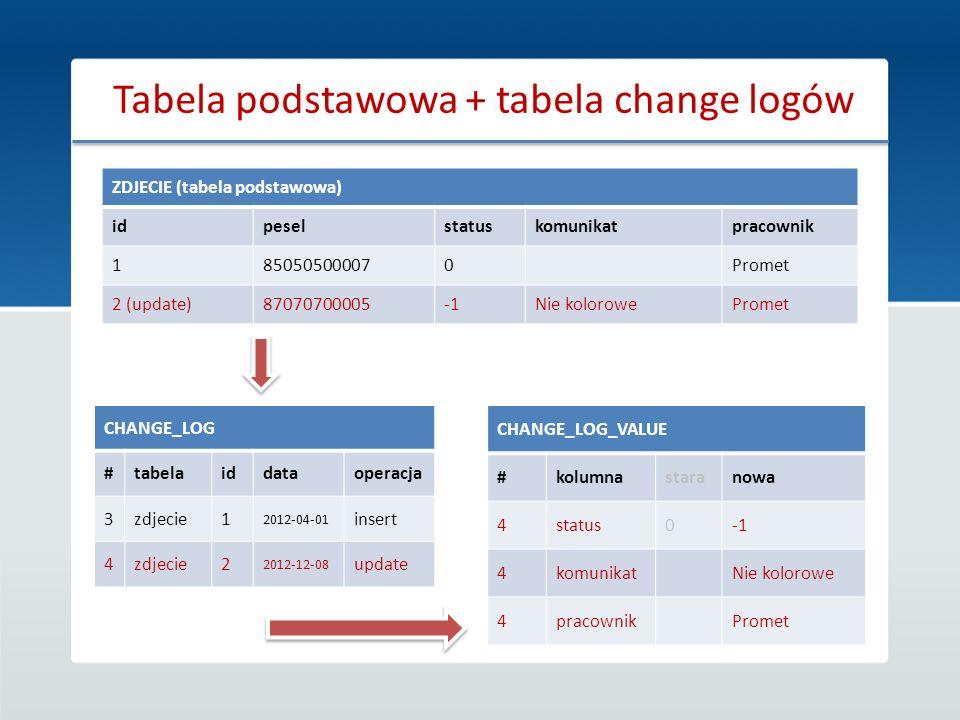 Tabela podstawowa + tabela change logów
