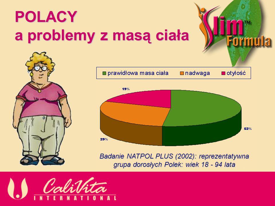 POLACY a problemy z masą ciała