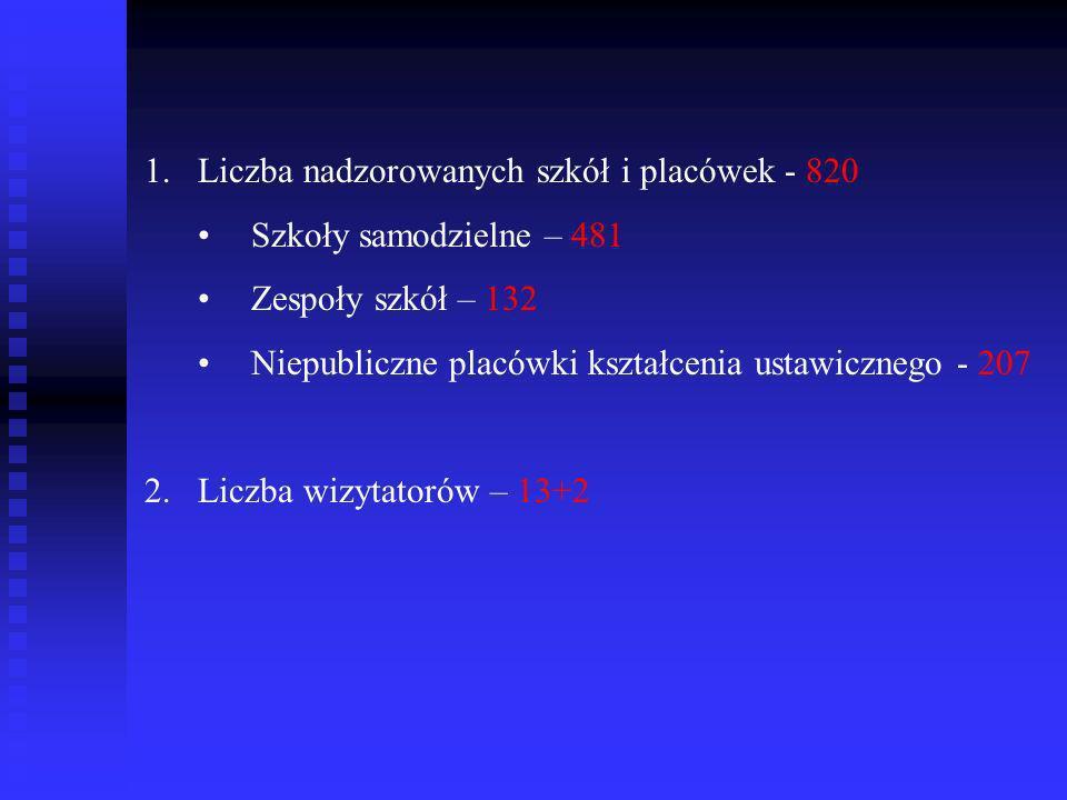 Liczba nadzorowanych szkół i placówek - 820