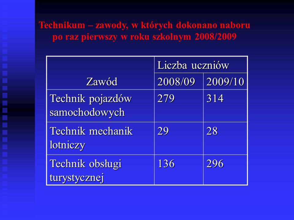 Technik pojazdów samochodowych 279 314 Technik mechanik lotniczy 29 28