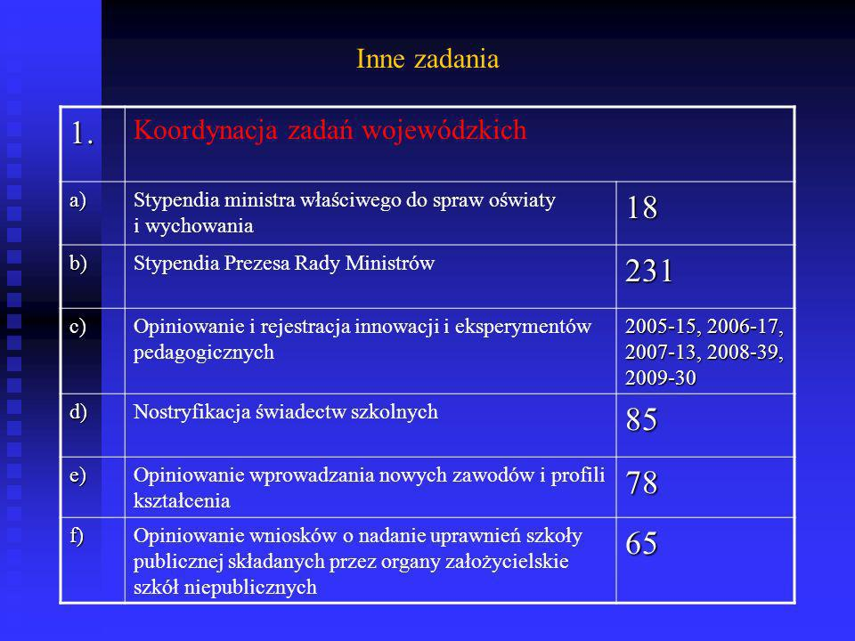 1. 18 231 85 78 65 Inne zadania Koordynacja zadań wojewódzkich a)