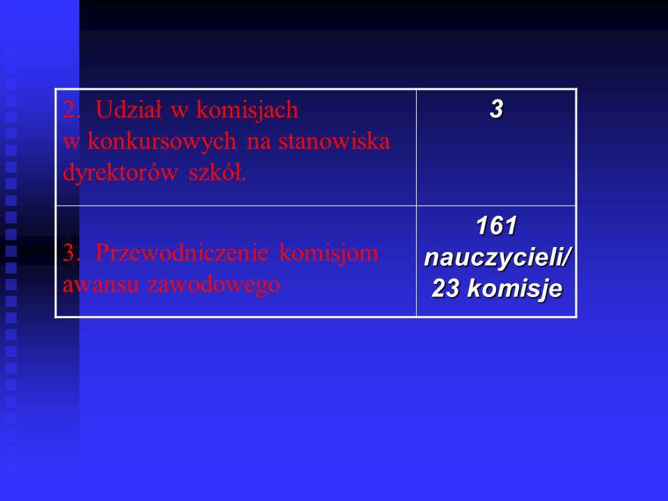 2. Udział w komisjach w konkursowych na stanowiska dyrektorów szkół.