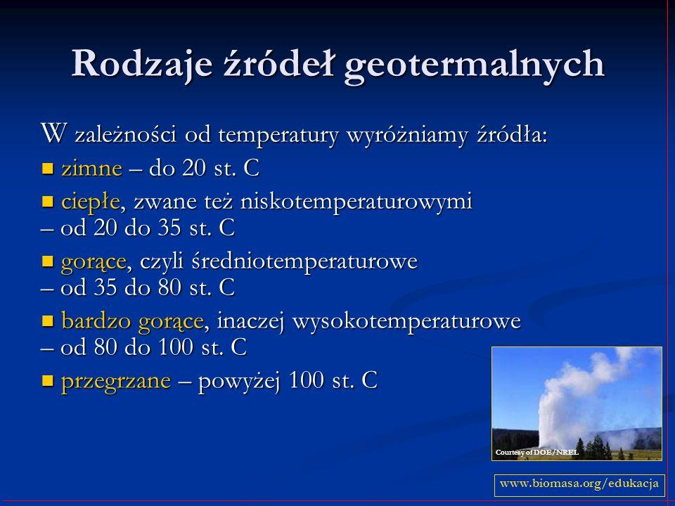 Rodzaje źródeł geotermalnych