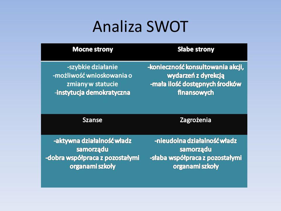 Analiza SWOT Mocne strony Słabe strony -szybkie działanie