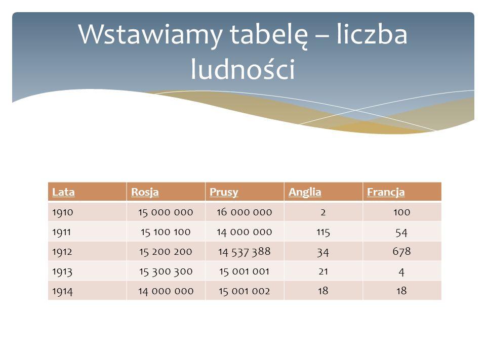 Wstawiamy tabelę – liczba ludności