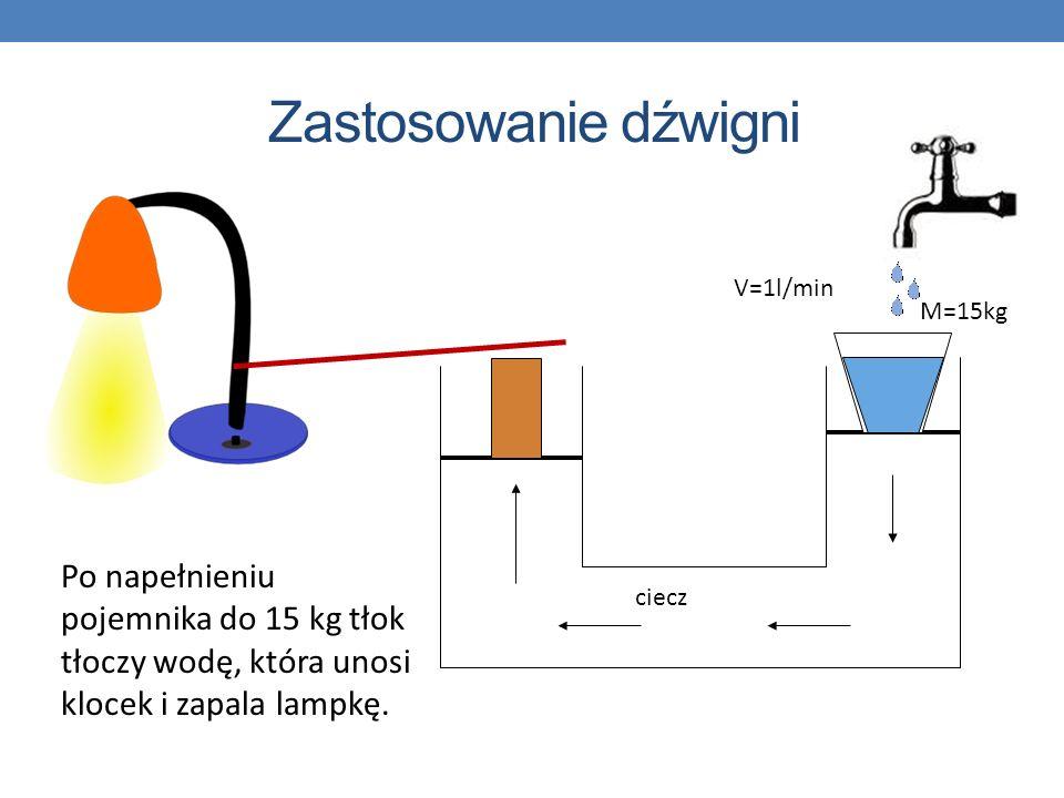 Zastosowanie dźwigni V=1l/min. M=15kg. Po napełnieniu pojemnika do 15 kg tłok tłoczy wodę, która unosi klocek i zapala lampkę.