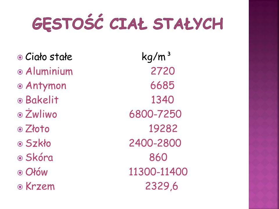 Gęstość ciał stałych Ciało stałe kg/m³ Aluminium 2720 Antymon 6685