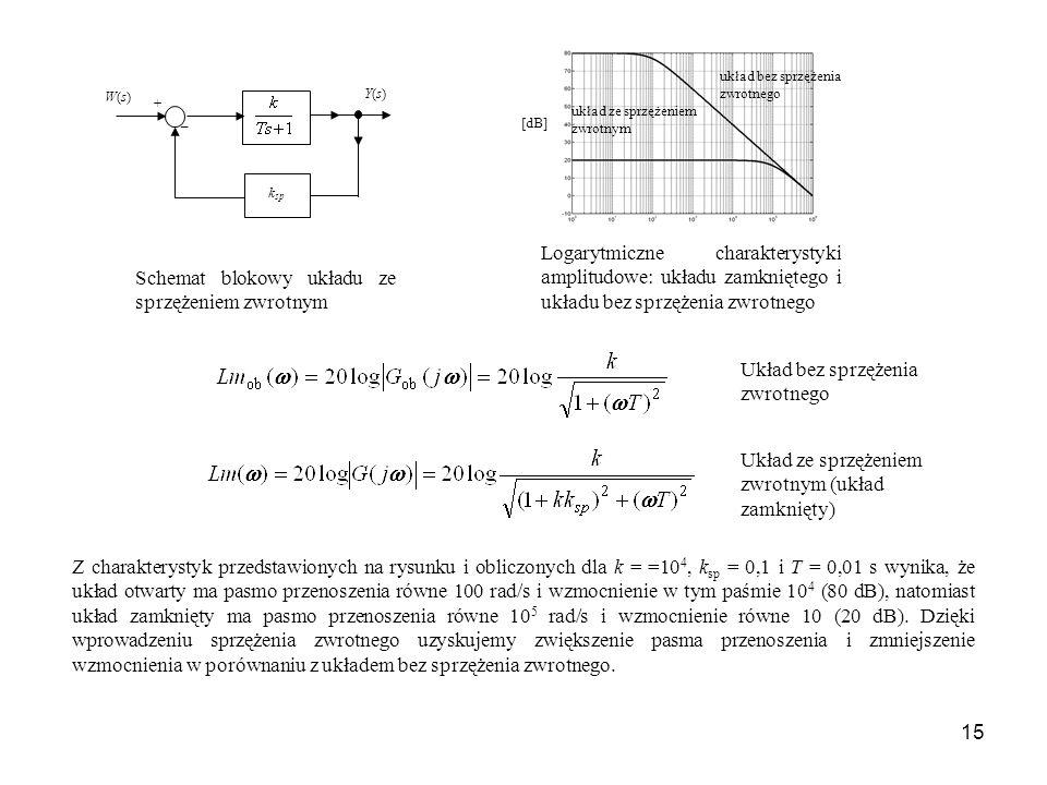 Schemat blokowy układu ze sprzężeniem zwrotnym