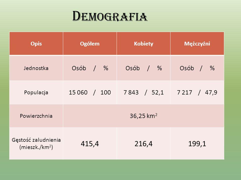 Demografia 415,4 216,4 199,1 Osób / % Osób / % 15 060 / 100