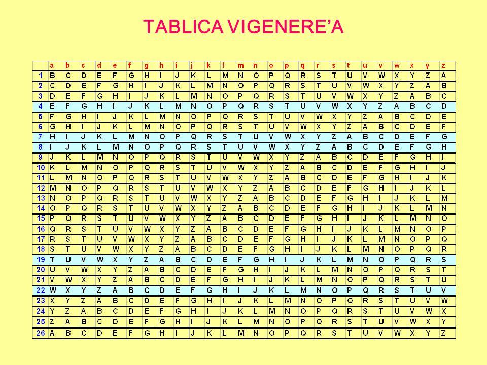 TABLICA VIGENERE'A