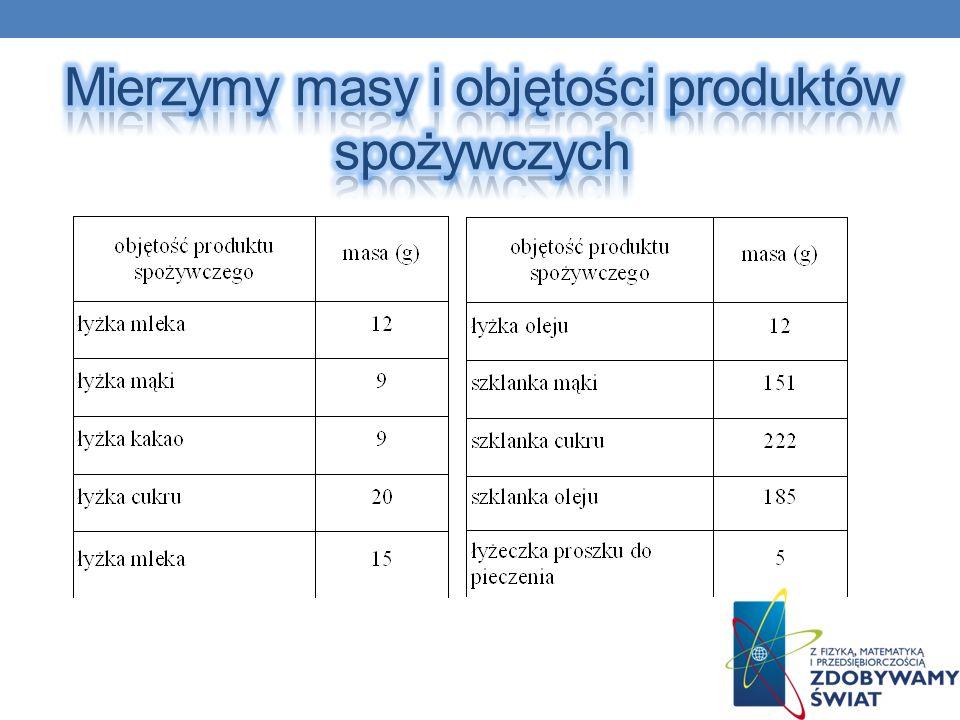 Mierzymy masy i objętości produktów spożywczych