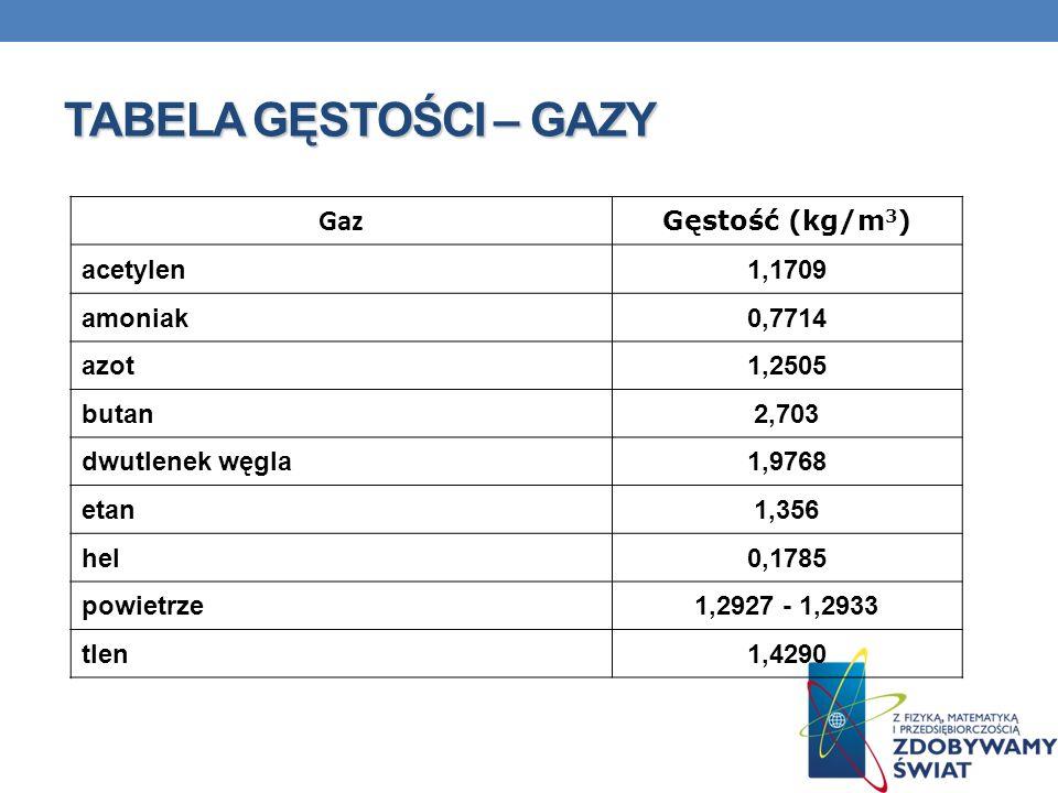 TABELA GĘSTOŚCI – GAZY Gaz Gęstość (kg/m3) acetylen 1,1709 amoniak