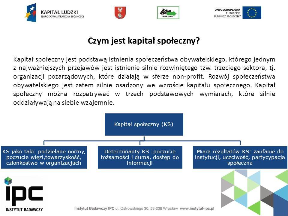 Czym jest kapitał społeczny