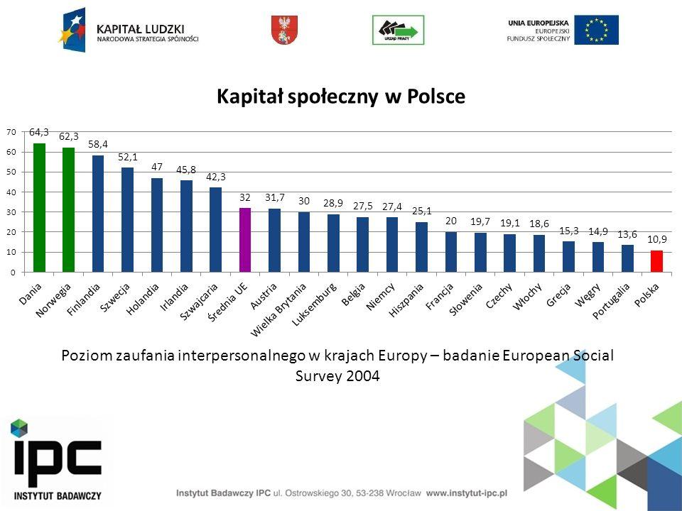 Kapitał społeczny w Polsce