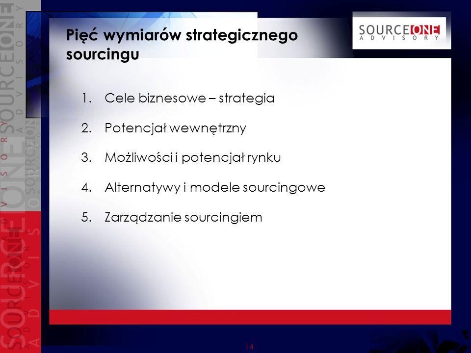 Pięć wymiarów strategicznego sourcingu
