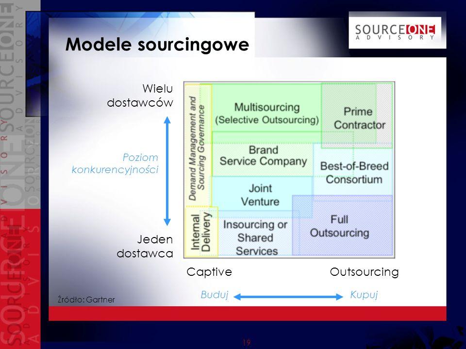 Modele sourcingowe Wielu dostawców Jeden dostawca Captive Outsourcing
