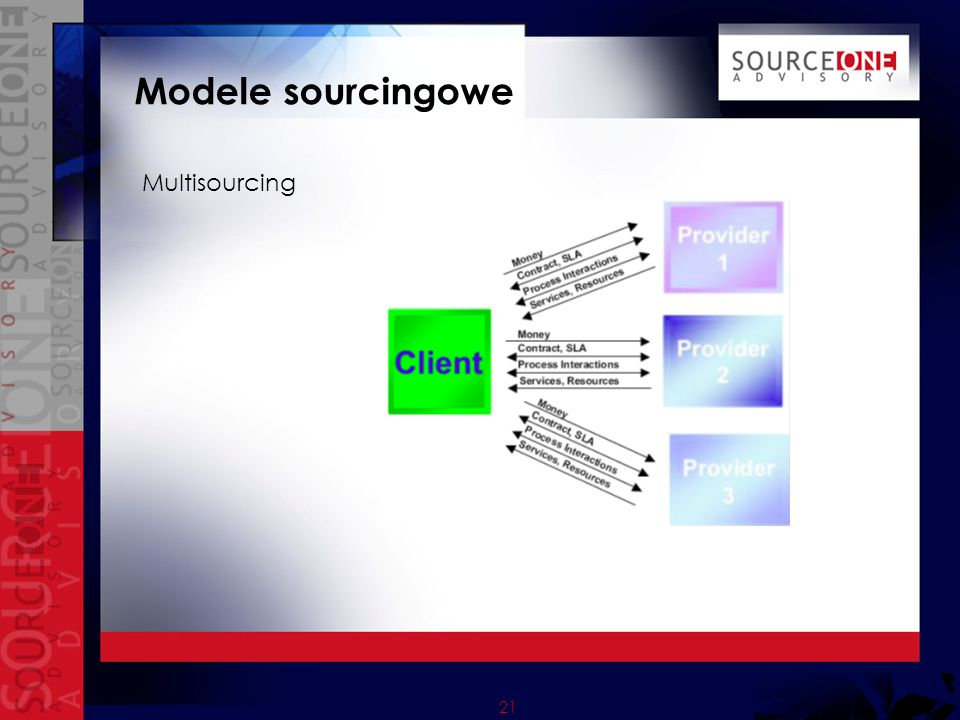 Modele sourcingowe Multisourcing