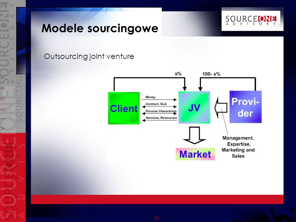 Modele sourcingowe Outsourcing joint venture