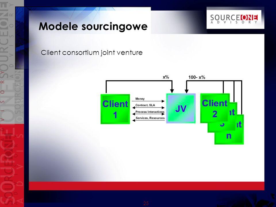Modele sourcingowe Client consortium joint venture