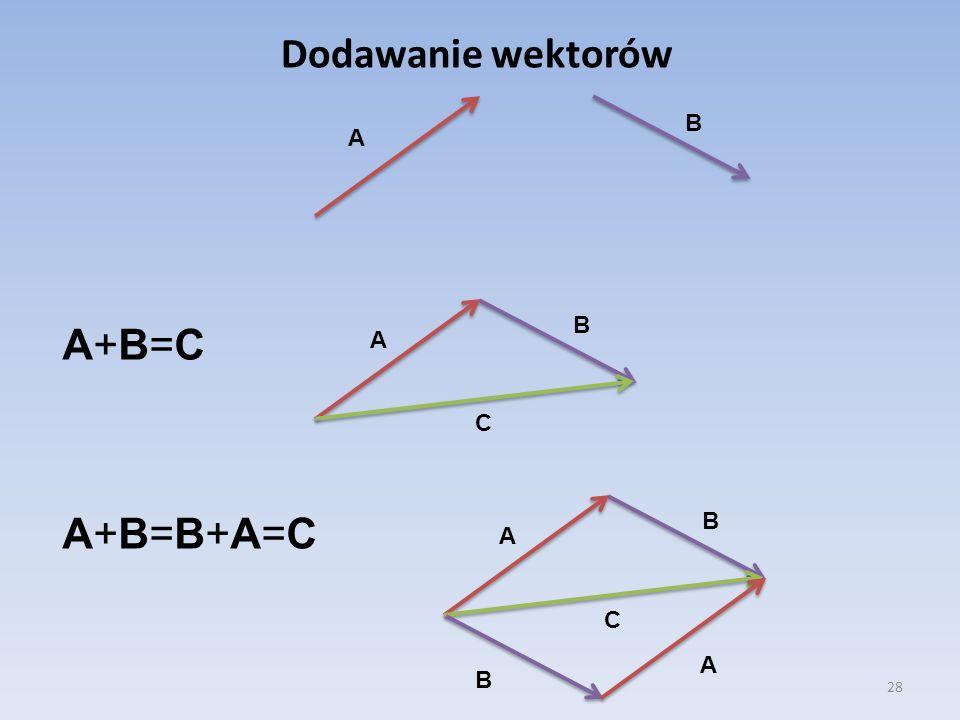 Dodawanie wektorów B A B A+B=C A C A+B=B+A=C B A C A B