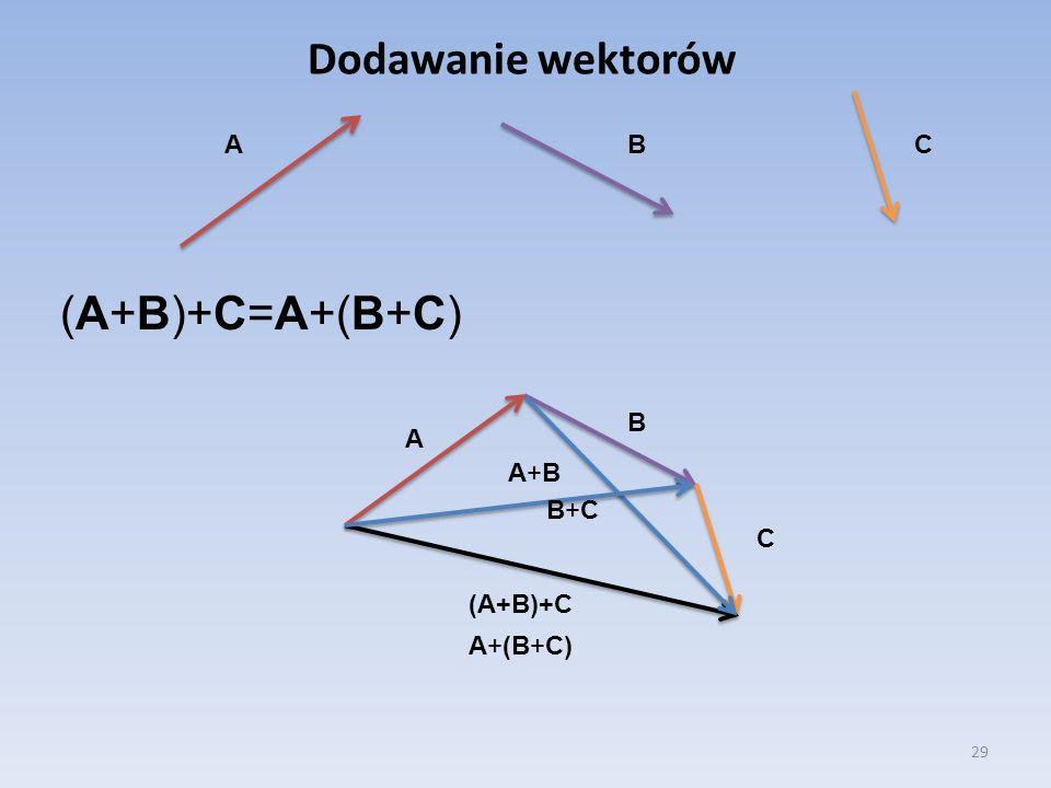 Dodawanie wektorów A B C (A+B)+C=A+(B+C) B A A+B B+C C (A+B)+C A+(B+C)
