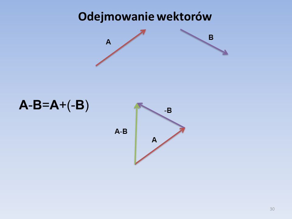 Odejmowanie wektorów B A A-B=A+(-B) -B A-B A