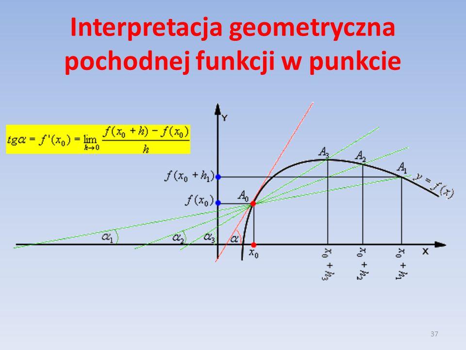 Interpretacja geometryczna pochodnej funkcji w punkcie