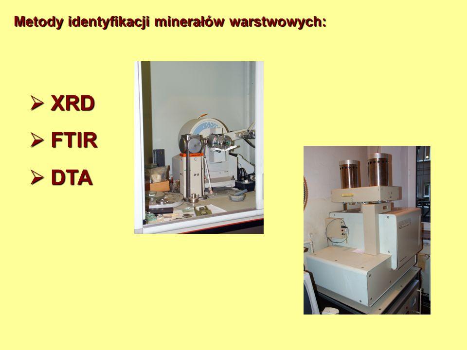 Metody identyfikacji minerałów warstwowych: