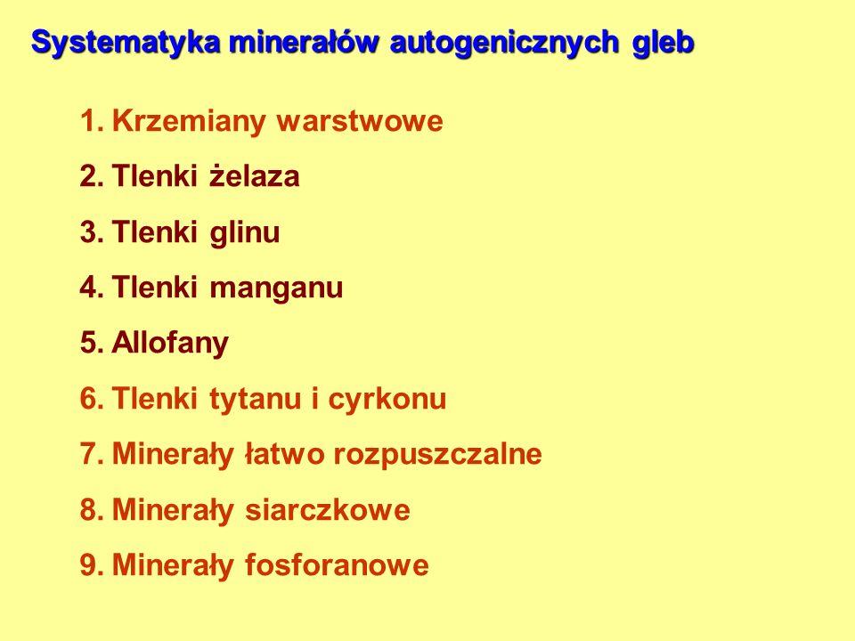 Systematyka minerałów autogenicznych gleb