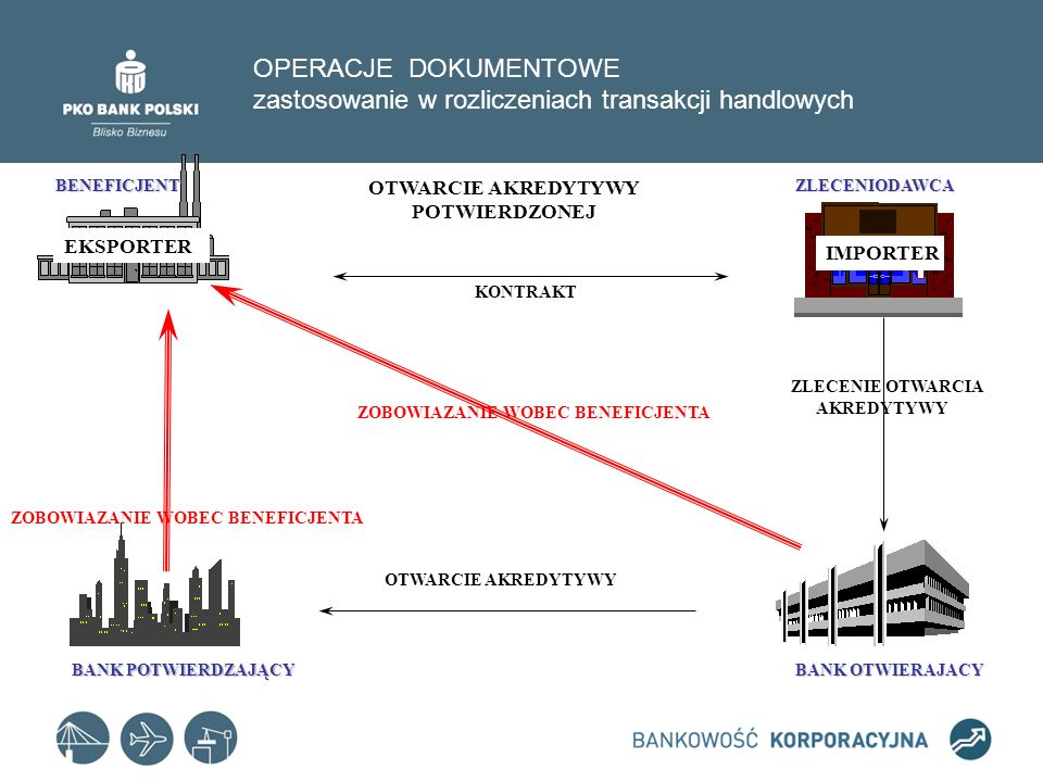 OPERACJE DOKUMENTOWE zastosowanie w rozliczeniach transakcji handlowych