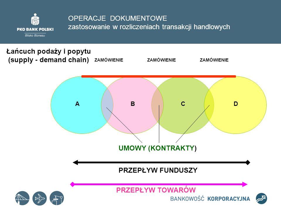 Łańcuch podaży i popytu (supply - demand chain)