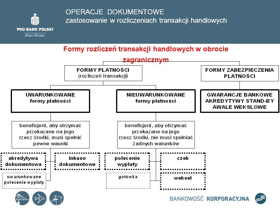 Formy rozliczeń transakcji handlowych w obrocie zagranicznym