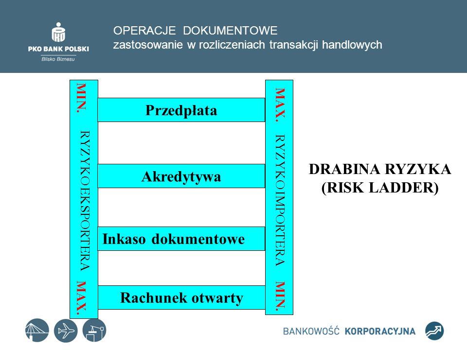Przedpłata DRABINA RYZYKA (RISK LADDER) Akredytywa Rachunek otwarty