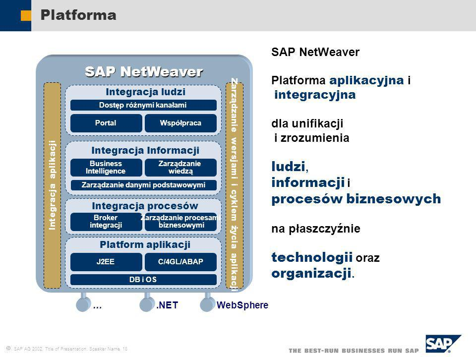 Platforma SAP NetWeaver ludzi, informacji i procesów biznesowych