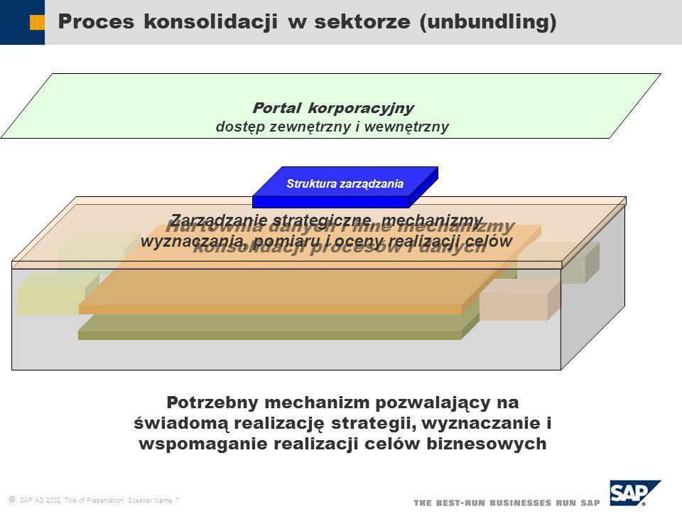 Proces konsolidacji w sektorze (unbundling)