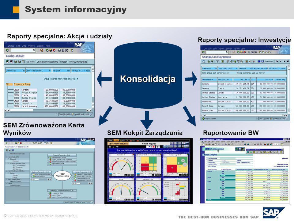 System informacyjny Konsolidacja Raporty specjalne: Akcje i udziały